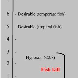 (PDF) Global fish Kills: Causes and Consequences