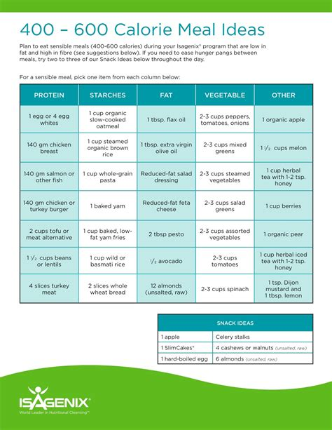 Stick to your objectives with 600 calorie meals - Health