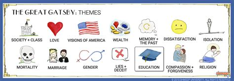 The Great Gatsby Theme of Education