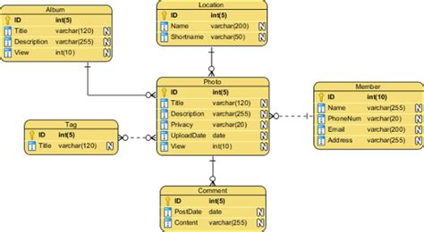 Notes on DBMS: Conceptual, Physical and Logical Data Models