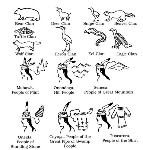 The Key to Six Nations Pictographs - THE CLANS OF THE SIX