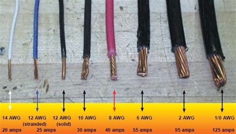 Wire Gauge Sizes and the American Wire Gauge (AWG