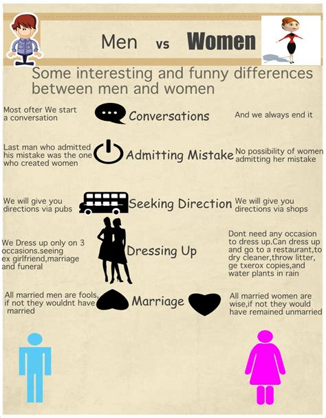 Some interesting and funny differences between men and