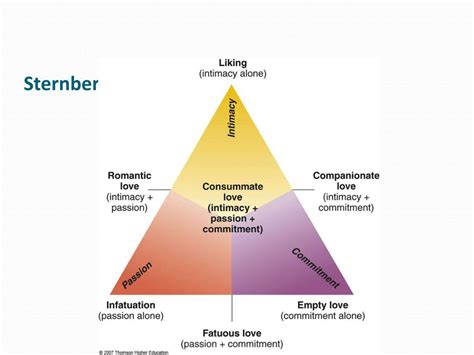 PPT - Chapter 7 Love and Communication in Intimate
