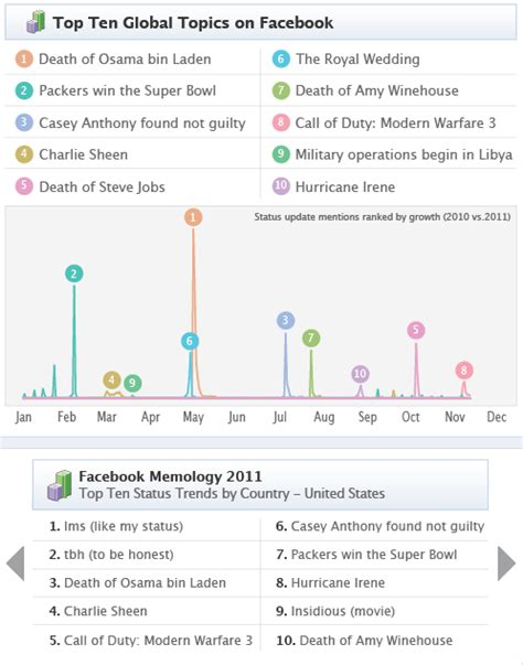 Facebook's Top Trending Status of the Year, TBH, Was LMS